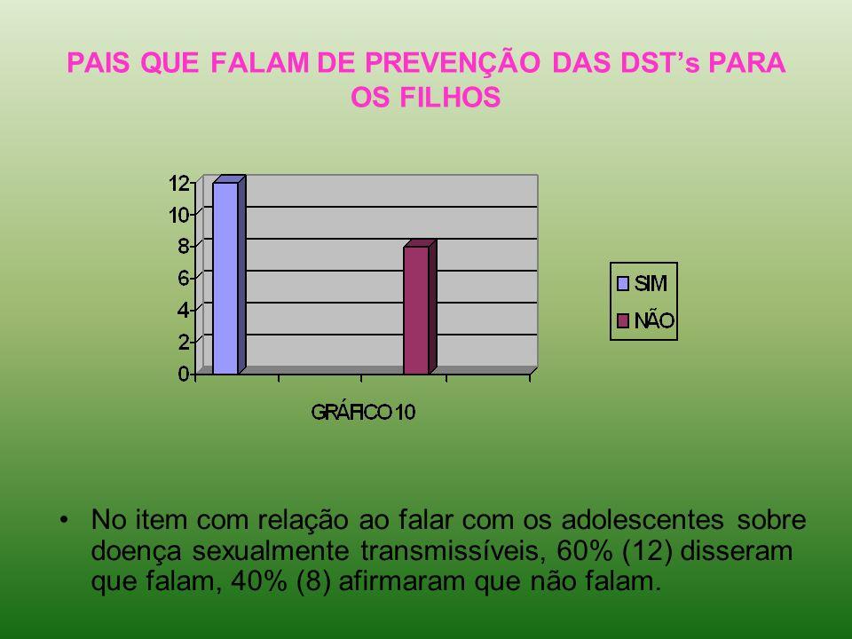 PAIS QUE FALAM DE PREVENÇÃO DAS DSTs PARA OS FILHOS No item com relação ao falar com os adolescentes sobre doença sexualmente transmissíveis, 60% (12)