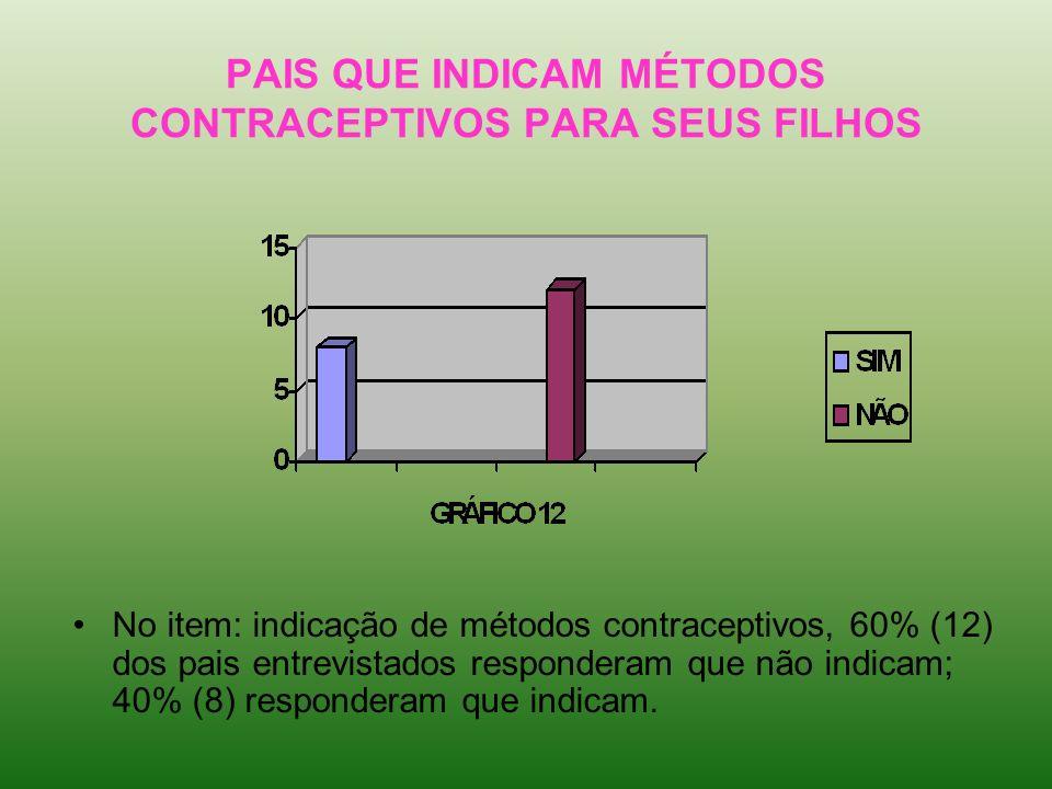 PAIS QUE INDICAM MÉTODOS CONTRACEPTIVOS PARA SEUS FILHOS No item: indicação de métodos contraceptivos, 60% (12) dos pais entrevistados responderam que