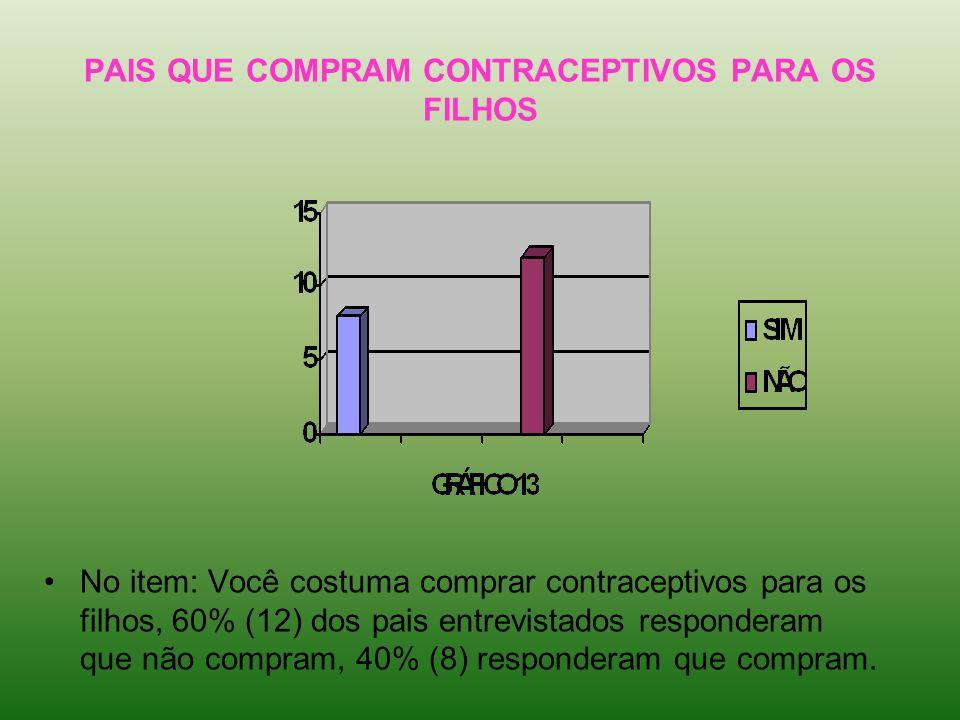 PAIS QUE COMPRAM CONTRACEPTIVOS PARA OS FILHOS No item: Você costuma comprar contraceptivos para os filhos, 60% (12) dos pais entrevistados respondera