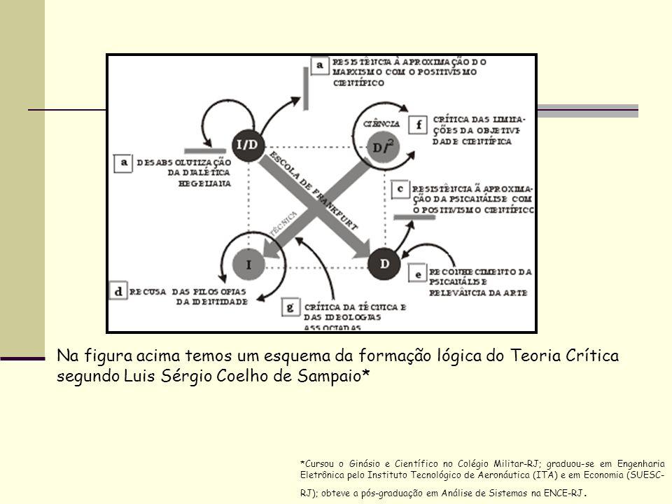 Na figura acima temos um esquema da formação lógica do Teoria Crítica segundo Luis Sérgio Coelho de Sampaio* *Cursou o Ginásio e Científico no Colégio