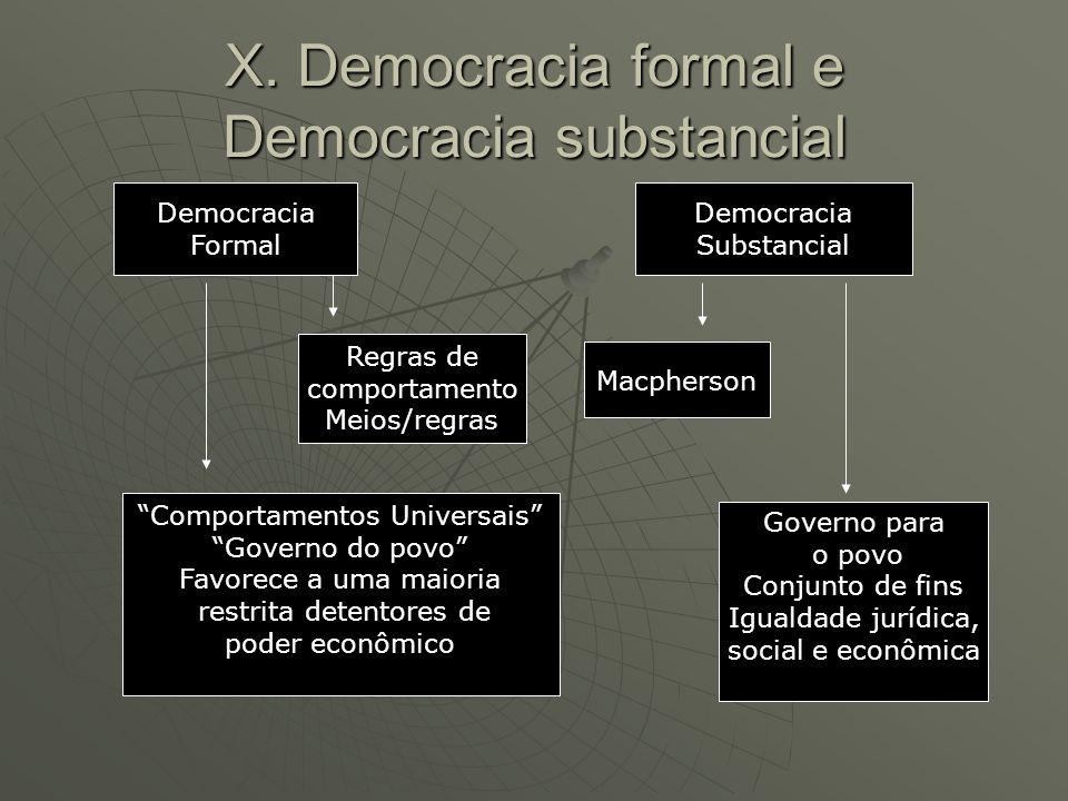 X. Democracia formal e Democracia substancial Democracia Formal Democracia Substancial Regras de comportamento Meios/regras Macpherson Comportamentos