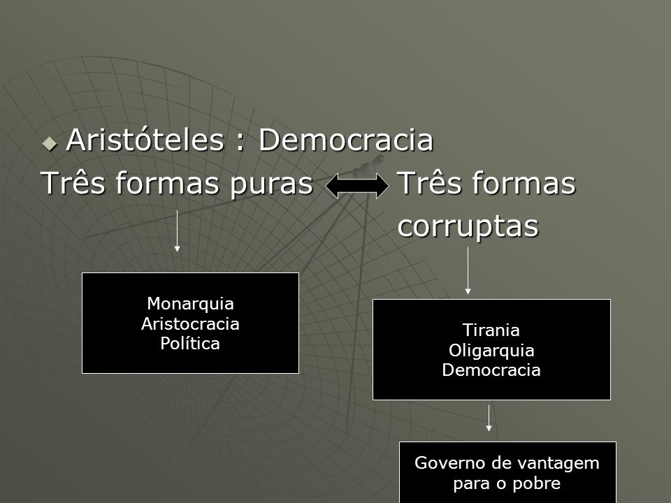 Aristóteles : Democracia Aristóteles : Democracia Três formas puras Três formas corruptas corruptas Monarquia Aristocracia Política Tirania Oligarquia