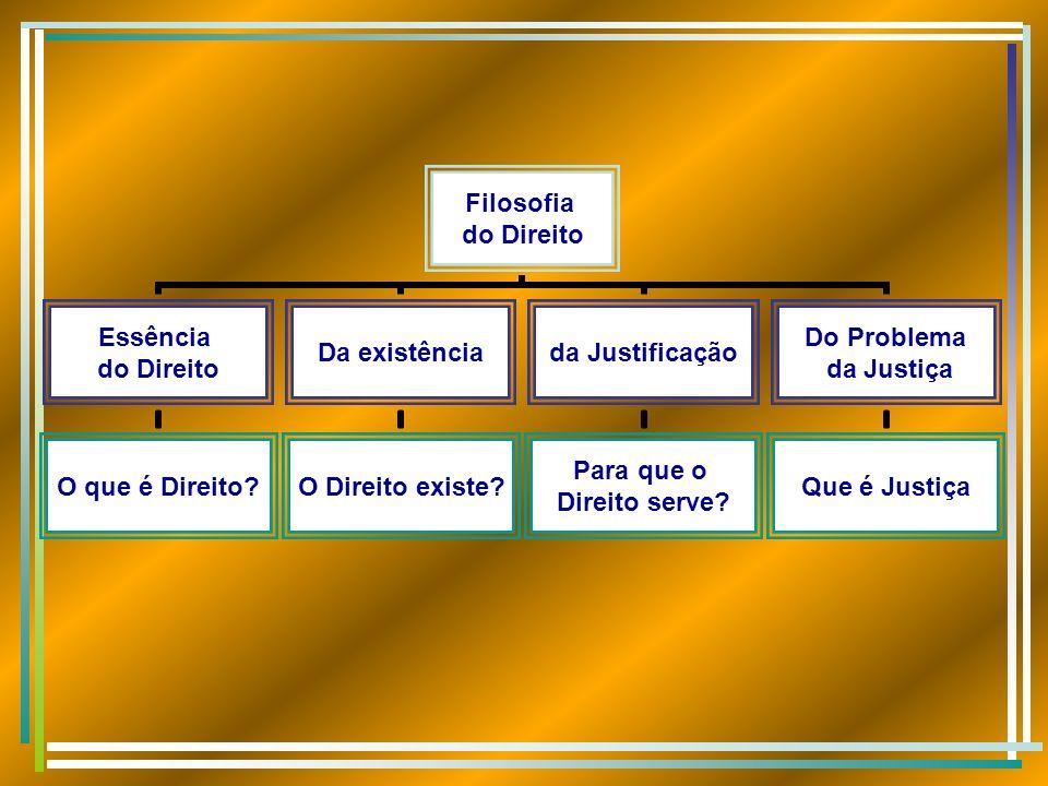 Filosofia do Direito Essência do Direito O que é Direito? Da existência O Direito existe? da Justificação Para que o Direito serve? Do Problema da Jus