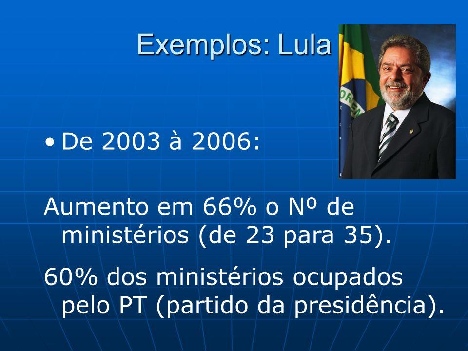 Exemplos: Lula De 2003 à 2006: Aumento em 66% o Nº de ministérios (de 23 para 35). 60% dos ministérios ocupados pelo PT (partido da presidência).