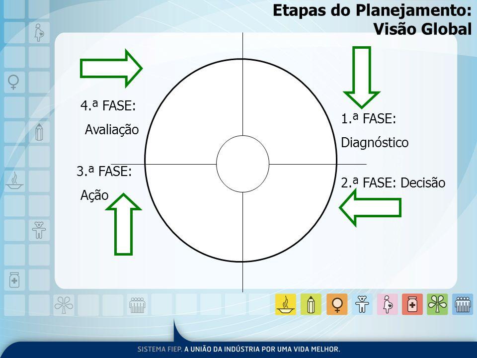 Etapas do Planejamento: Visão Global 1.ª FASE: Diagnóstico 2.ª FASE: Decisão 3.ª FASE: Ação 4.ª FASE: Avaliação