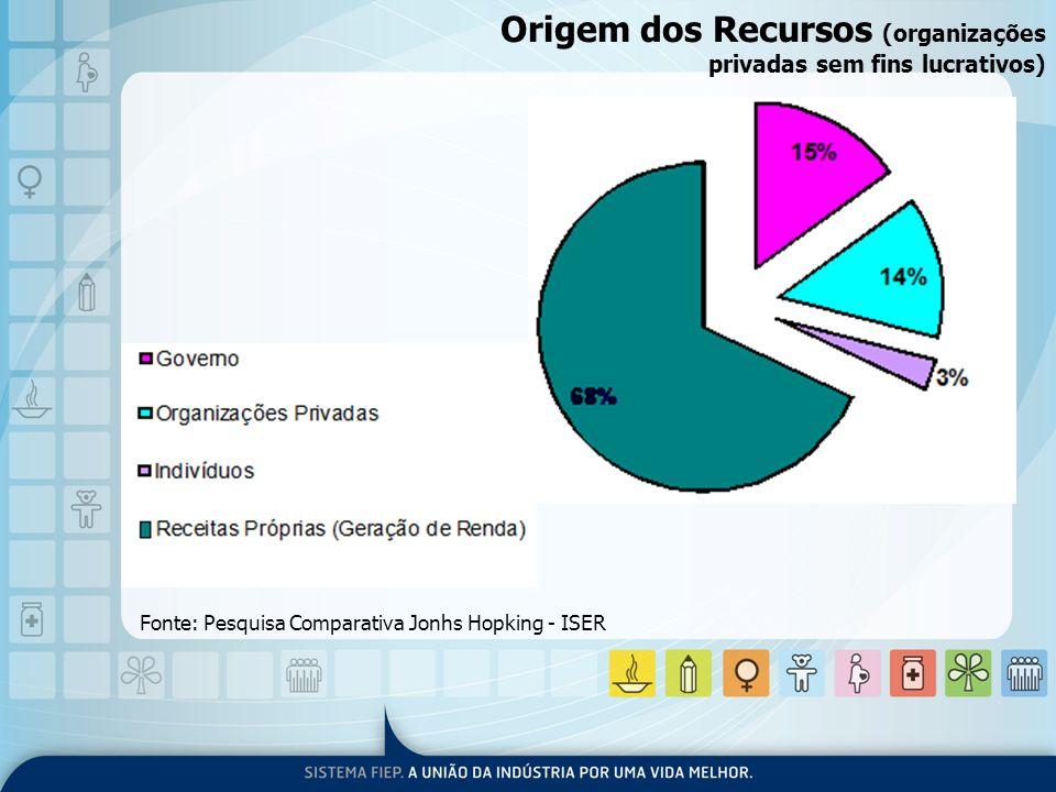 Origem dos Recursos (organizações privadas sem fins lucrativos) Fonte: Pesquisa Comparativa Jonhs Hopking - ISER