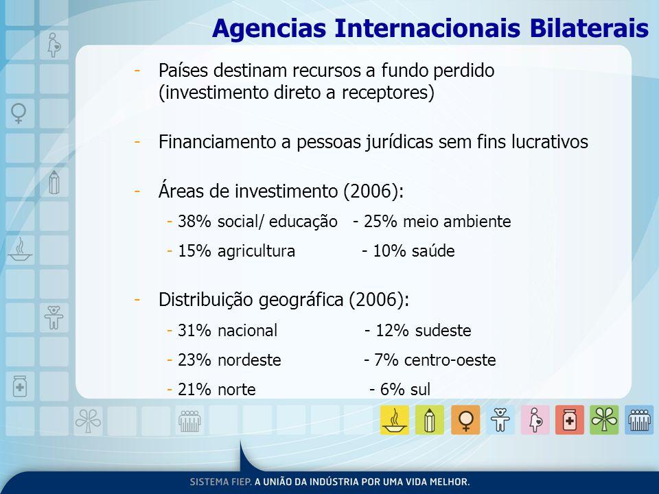 Agencias Internacionais Bilaterais -Países destinam recursos a fundo perdido (investimento direto a receptores) -Financiamento a pessoas jurídicas sem