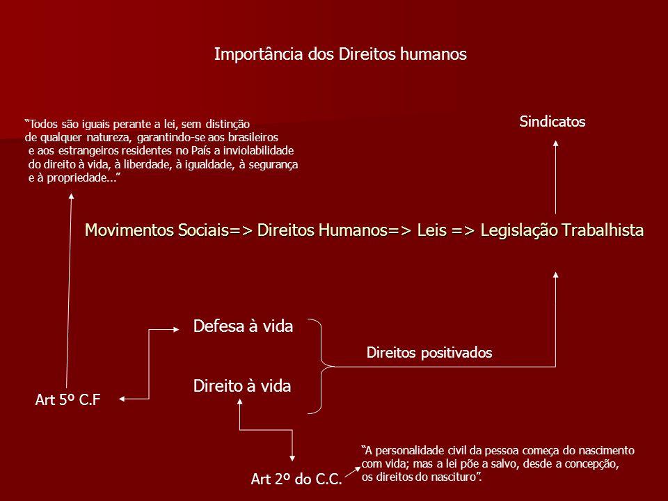 Movimentos Sociais=> Direitos Humanos=> Leis => Legislação Trabalhista Defesa à vida Direito à vida Art 2º do C.C. Art 5º C.F Sindicatos Importância d