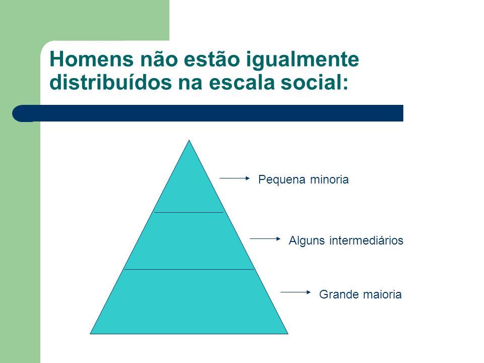 Homens não estão igualmente distribuídos na escala social: Pequena minoria Alguns intermediários Grande maioria