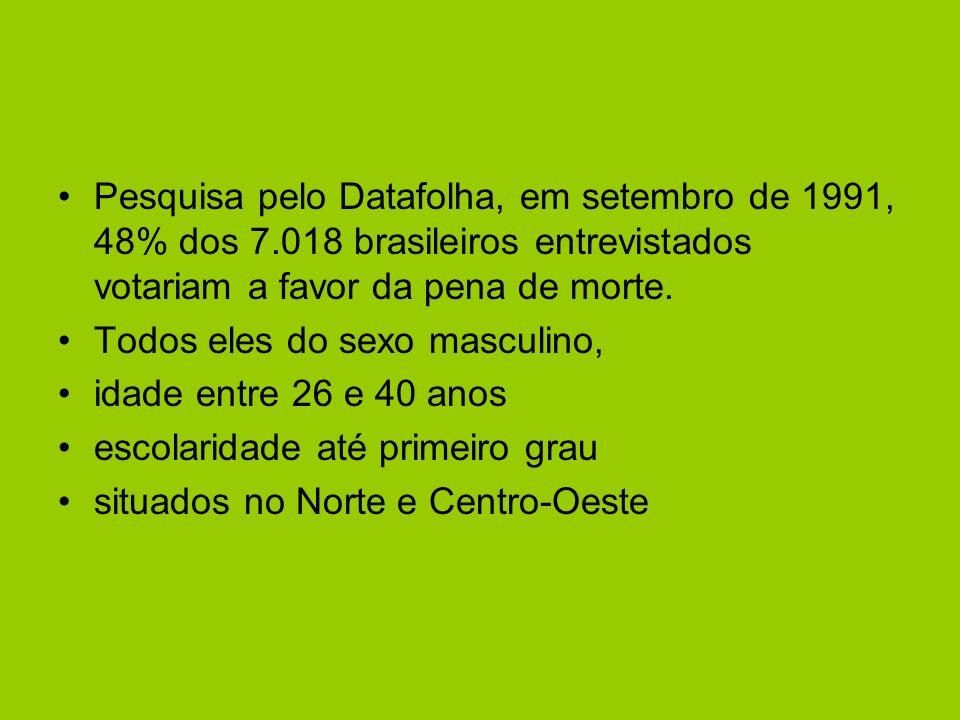 Pesquisa pelo Datafolha, em setembro de 1991, 48% dos 7.018 brasileiros entrevistados votariam a favor da pena de morte.