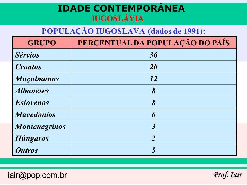 IDADE CONTEMPORÂNEA Prof. Iair iair@pop.com.br IUGOSLÁVIA POPULAÇÃO IUGOSLAVA (dados de 1991): GRUPOPERCENTUAL DA POPULAÇÃO DO PAÍS Sérvios36 Croatas2