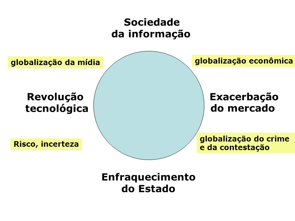 Sociedade da informação Revolução tecnológica Exacerbação do mercado Enfraquecimento do Estado globalização econômica globalização da mídia globalizaç