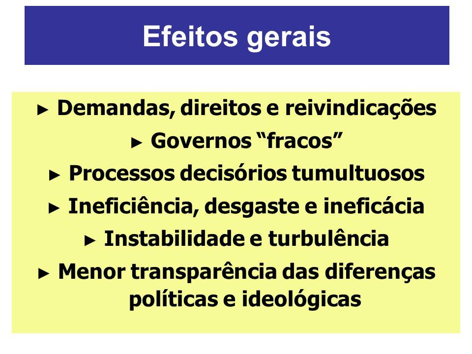 Efeitos gerais Demandas, direitos e reivindicações Governos fracos Processos decisórios tumultuosos Ineficiência, desgaste e ineficácia Instabilidade