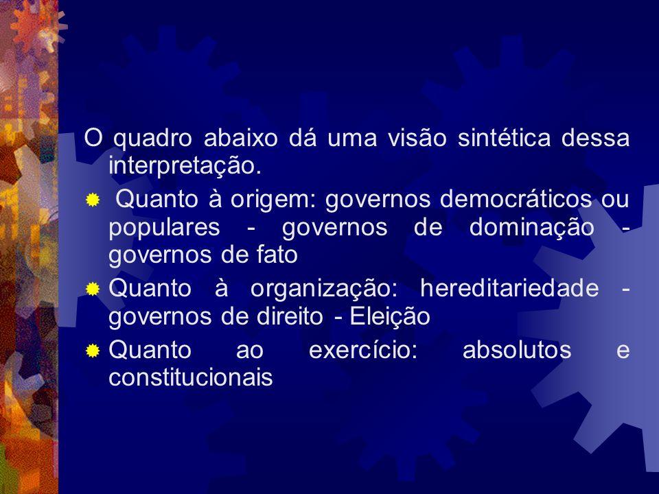 O quadro abaixo dá uma visão sintética dessa interpretação. Quanto à origem: governos democráticos ou populares - governos de dominação - governos de