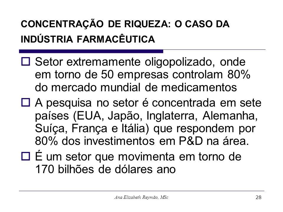 Ana Elizabeth Reymão, MSc28 CONCENTRAÇÃO DE RIQUEZA: O CASO DA INDÚSTRIA FARMACÊUTICA Setor extremamente oligopolizado, onde em torno de 50 empresas c