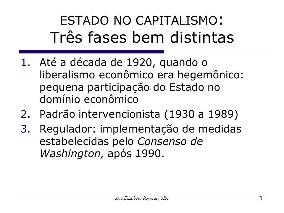 Ana Elizabeth Reymão, MSc3 ESTADO NO CAPITALISMO : Três fases bem distintas 1.Até a década de 1920, quando o liberalismo econômico era hegemônico: peq