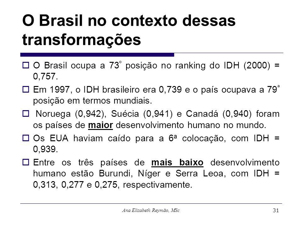 Ana Elizabeth Reymão, MSc31 O Brasil no contexto dessas transformações O Brasil ocupa a 73 º posição no ranking do IDH (2000) = 0,757. Em 1997, o IDH