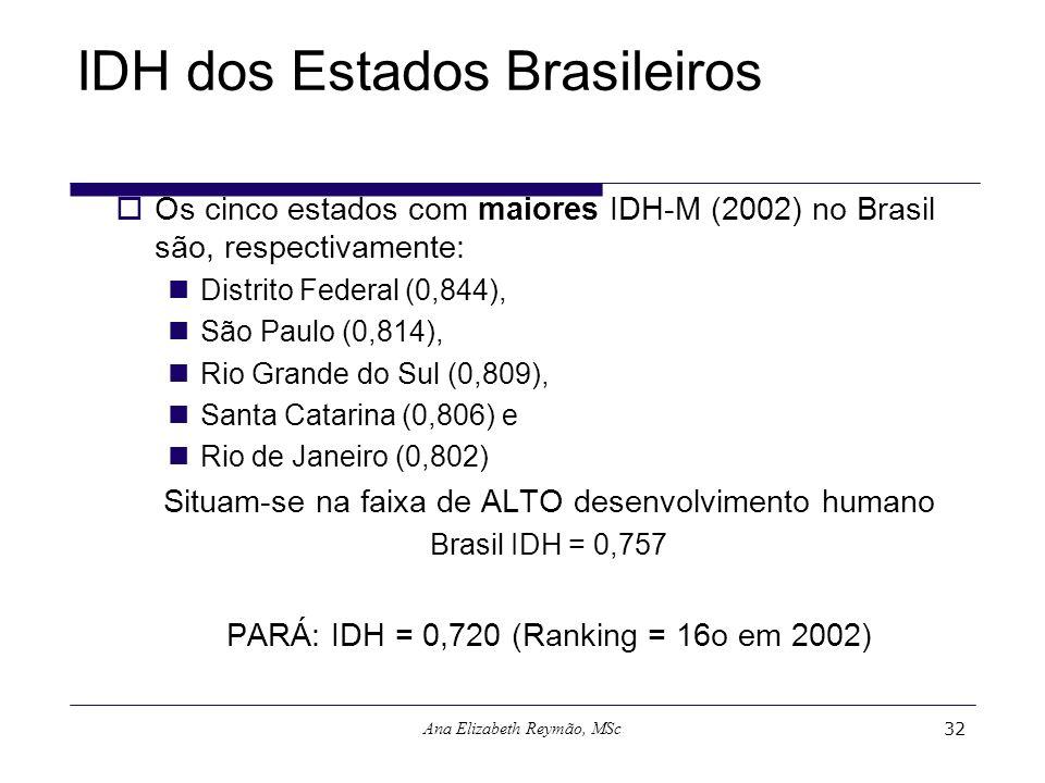 Ana Elizabeth Reymão, MSc32 IDH dos Estados Brasileiros Os cinco estados com maiores IDH-M (2002) no Brasil são, respectivamente: Distrito Federal (0,