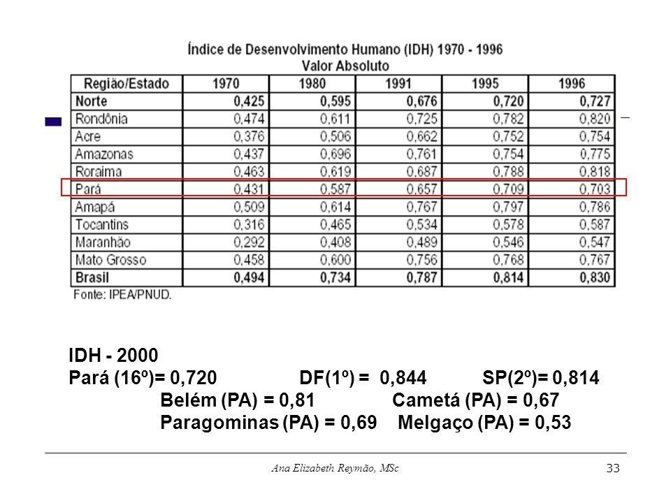 Ana Elizabeth Reymão, MSc33 IDH - 2000 Pará (16º)= 0,720 DF(1º) = 0,844 SP(2º)= 0,814 Belém (PA) = 0,81 Cametá (PA) = 0,67 Paragominas (PA) = 0,69 Mel