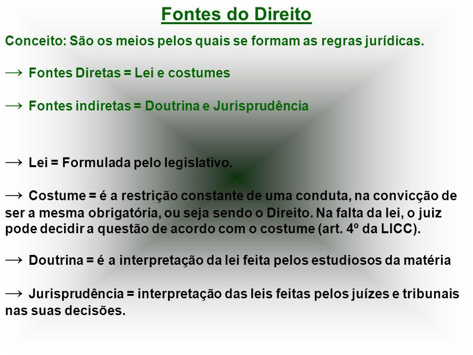 Fontes do Direito Conceito: São os meios pelos quais se formam as regras jurídicas. Fontes Diretas = Lei e costumes Fontes indiretas = Doutrina e Juri