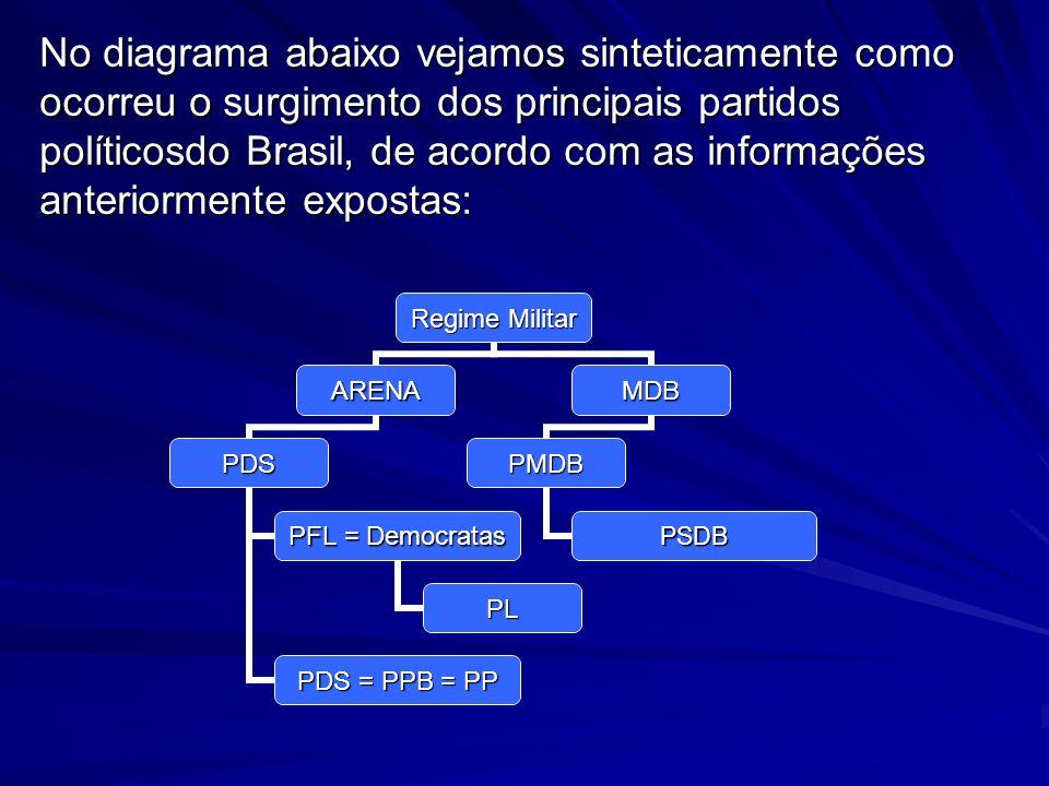 No diagrama abaixo vejamos sinteticamente como ocorreu o surgimento dos principais partidos políticosdo Brasil, de acordo com as informações anteriorm