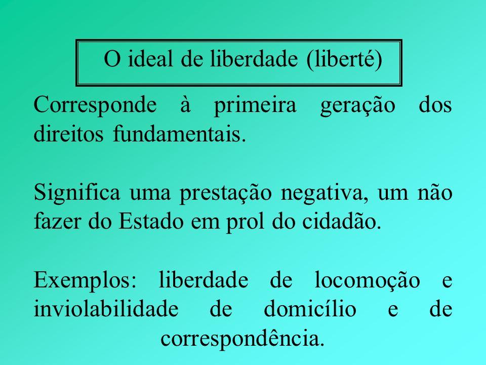 O ideal de liberdade (liberté) Corresponde à primeira geração dos direitos fundamentais. Significa uma prestação negativa, um não fazer do Estado em p