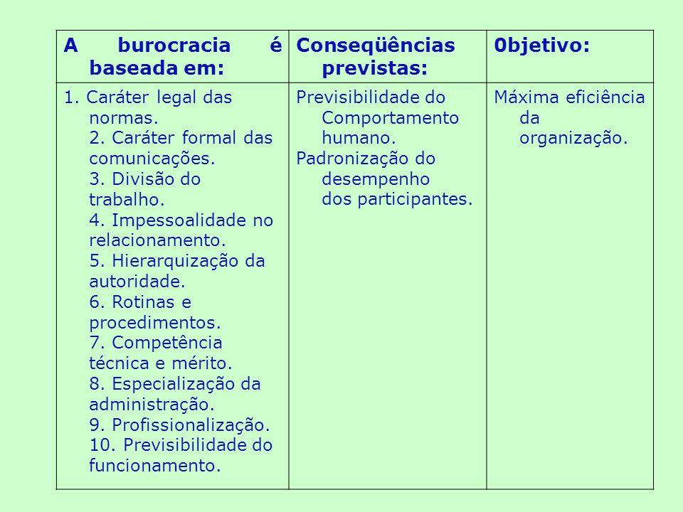 A burocracia é baseada em: Conseqüências previstas: 0bjetivo: 1.
