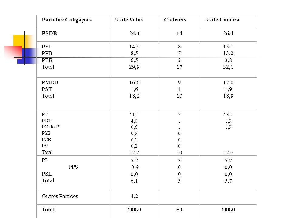 Partidos/ Coligações% de VotosCadeiras% de Cadeira PSDB24,41426,4 PFL PPB PTB Total 14,9 8,5 6,5 29,9 8 7 2 17 15,1 13,2 3,8 32,1 PMDB PST Total 16,6 1,6 18,2 9 1 10 17,0 1,9 18,9 PT PDT PC do B PSB PCB PV Total 11,5 4,0 0,6 0,8 0,1 0,2 17,2 7 1 0 10 13,2 1,9 17,0 PL PPS PSL Total 5,2 0,9 0,0 6,1 30033003 5,7 0,0 5,7 Outros Partidos4,2 Total100,054100,0