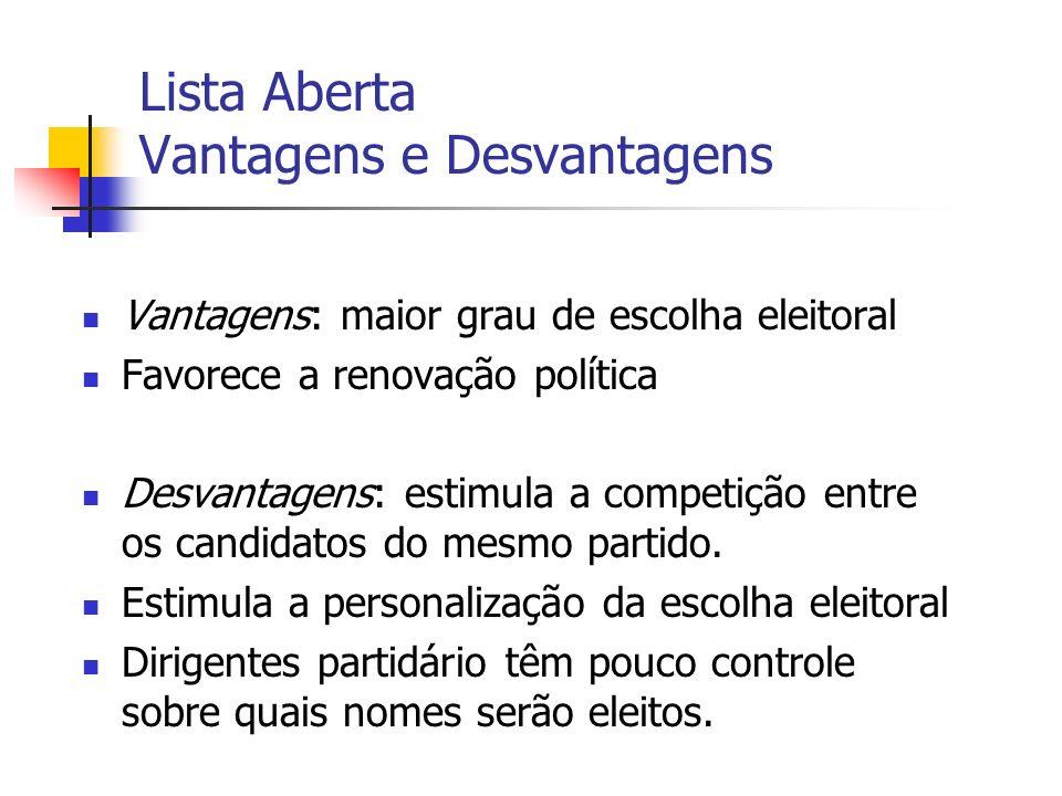 Lista Aberta Vantagens e Desvantagens Vantagens: maior grau de escolha eleitoral Favorece a renovação política Desvantagens: estimula a competição entre os candidatos do mesmo partido.