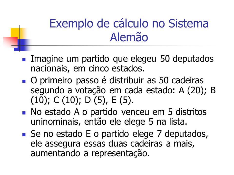 Exemplo de cálculo no Sistema Alemão Imagine um partido que elegeu 50 deputados nacionais, em cinco estados.