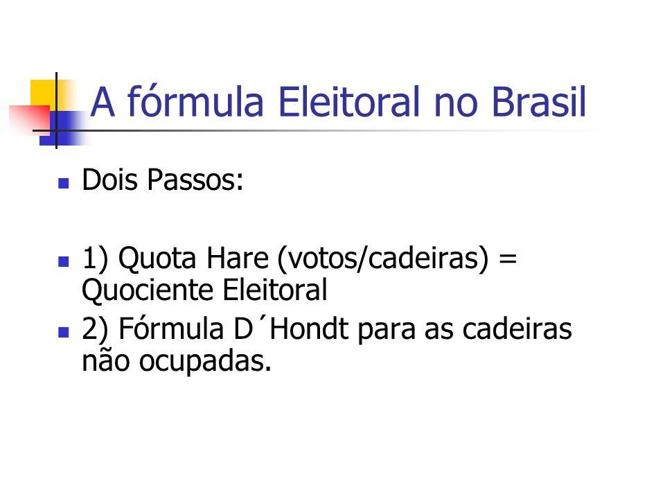 A fórmula Eleitoral no Brasil Dois Passos: 1) Quota Hare (votos/cadeiras) = Quociente Eleitoral 2) Fórmula D´Hondt para as cadeiras não ocupadas.