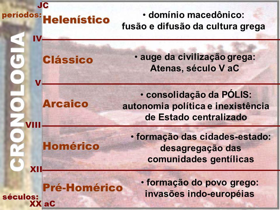 CRONOLOGIA séculos: IV V VIII XII XX aC JCperíodos: Pré-Homérico formação do povo grego: invasões indo-européias Homérico formação das cidades-estado: