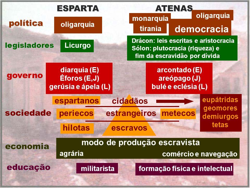 ATENAS monarquia tirania democracia Drácon: leis escritas e aristocracia Sólon: plutocracia (riqueza) e fim da escravidão por dívida arcontado (E) are