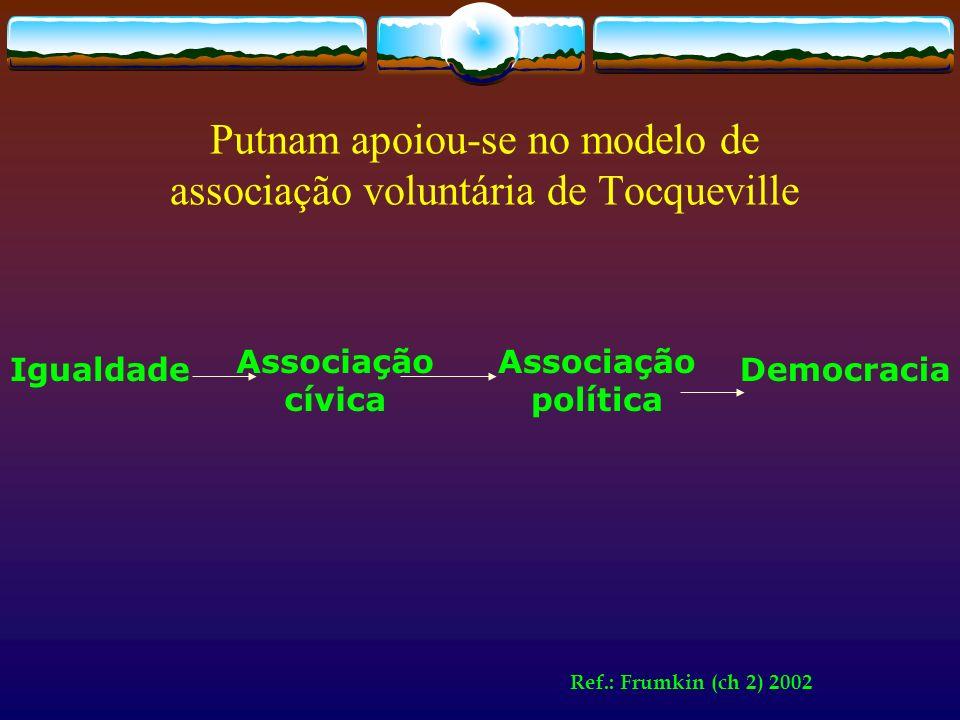 Putnam apoiou-se no modelo de associação voluntária de Tocqueville Ref.: Frumkin (ch 2) 2002 Igualdade Associação cívica Associação política Democraci