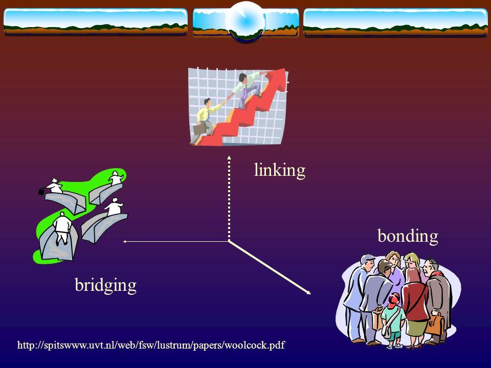 bridging bonding linking http://spitswww.uvt.nl/web/fsw/lustrum/papers/woolcock.pdf