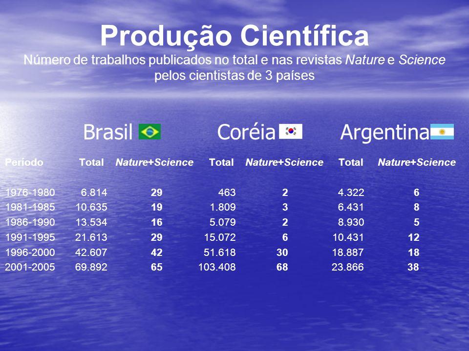 Produção Científica Número de trabalhos publicados no total e nas revistas Nature e Science pelos cientistas de 3 países Brasil Coréia Argentina Perío