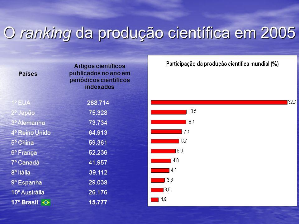 O ranking da produção científica em 2005 Países Artigos científicos publicados no ano em periódicos científicos indexados 1º EUA288.714 2º Japão75.328