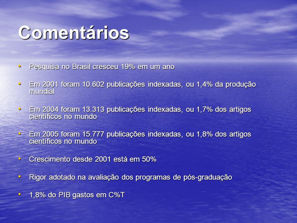 Comentários Pesquisa no Brasil cresceu 19% em um ano Pesquisa no Brasil cresceu 19% em um ano Em 2001 foram 10.602 publicações indexadas, ou 1,4% da p