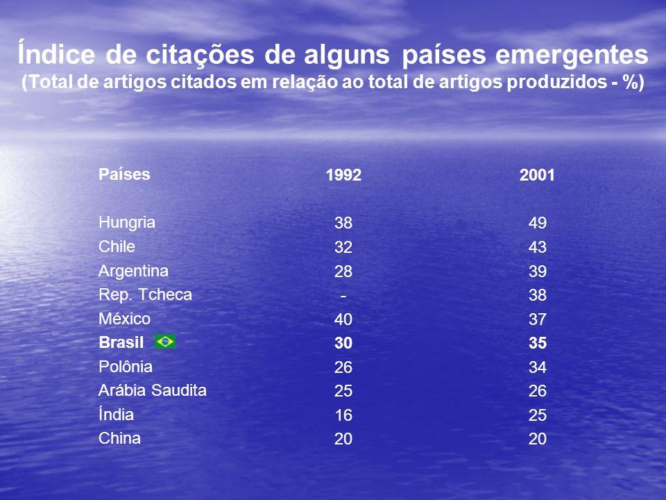 Produção Científica Número de trabalhos publicados no total e nas revistas Nature e Science pelos cientistas de 3 países Brasil Coréia Argentina Período Total Nature+Science Total Nature+Science Total Nature+Science 1976-1980 6.814 29 463 2 4.322 6 1981-1985 10.635 19 1.809 3 6.431 8 1986-1990 13.534 16 5.079 2 8.930 5 1991-1995 21.613 29 15.072 6 10.431 12 1996-2000 42.607 42 51.618 30 18.887 18 2001-2005 69.892 65 103.408 68 23.866 38