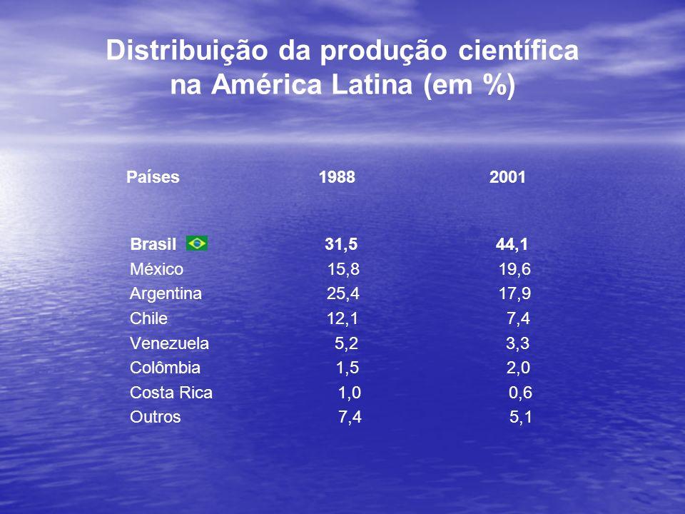 Distribuição da produção científica na América Latina (em %) Países 1988 2001 Brasil 31,5 44,1 México 15,8 19,6 Argentina 25,4 17,9 Chile 12,1 7,4 Ven