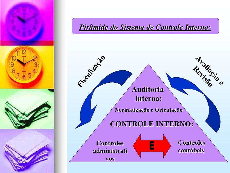 Pirâmide do Sistema de Controle Interno: AuditoriaInterna: Normatização e Orientação CONTROLE INTERNO: Controlescontábeis Controles administrati vos A