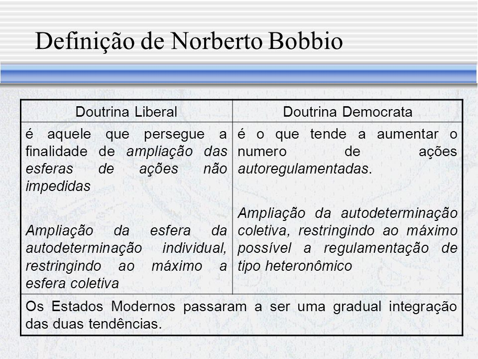 Definição de Norberto Bobbio Doutrina LiberalDoutrina Democrata é aquele que persegue a finalidade de ampliação das esferas de ações não impedidas Ampliação da esfera da autodeterminação individual, restringindo ao máximo a esfera coletiva é o que tende a aumentar o numero de ações autoregulamentadas.