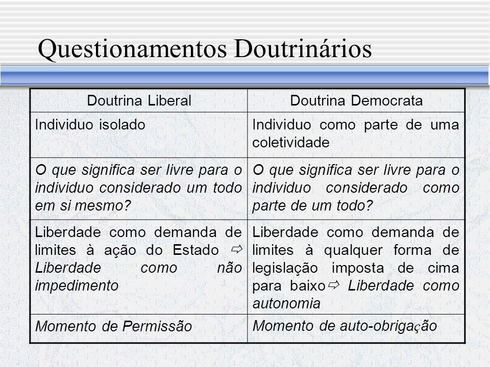 Questionamentos Doutrinários Doutrina LiberalDoutrina Democrata Individuo isoladoIndividuo como parte de uma coletividade O que significa ser livre para o individuo considerado um todo em si mesmo.