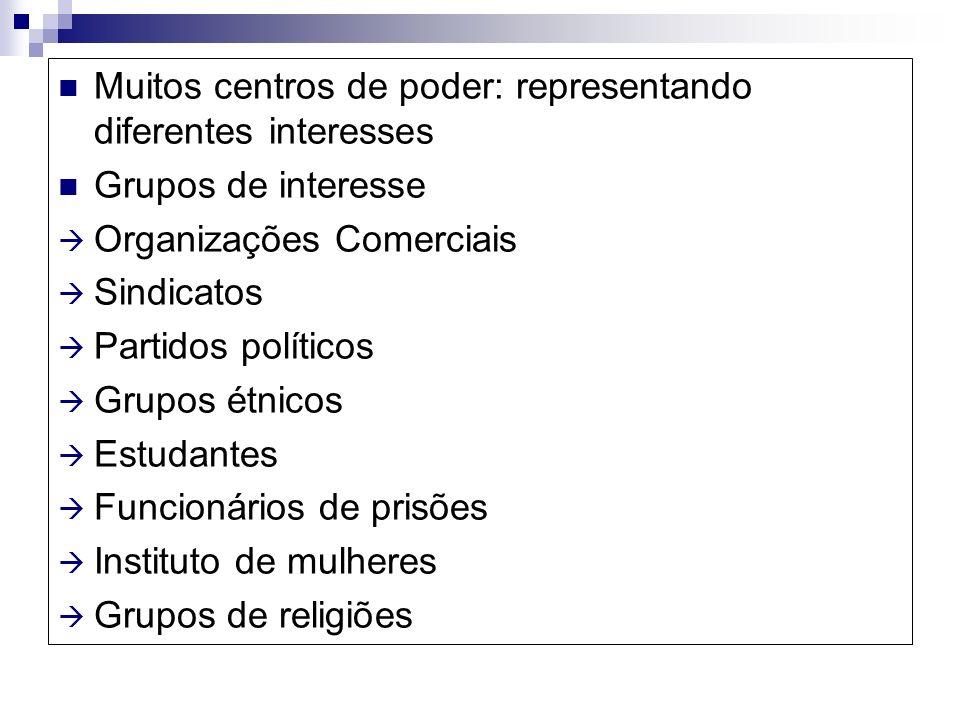 Muitos centros de poder: representando diferentes interesses Grupos de interesse Organizações Comerciais Sindicatos Partidos políticos Grupos étnicos