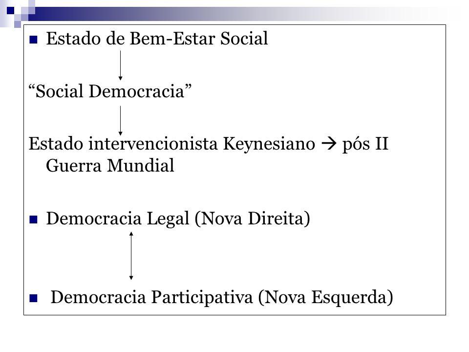 Estado de Bem-Estar Social Social Democracia Estado intervencionista Keynesiano pós II Guerra Mundial Democracia Legal (Nova Direita) Democracia Parti