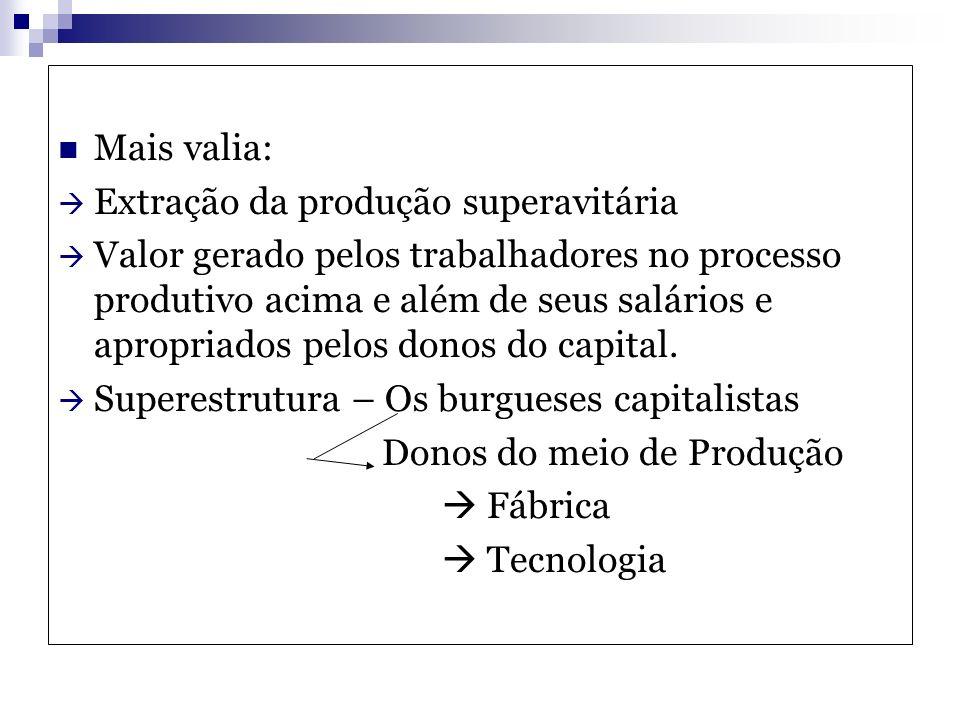 Mais valia: Extração da produção superavitária Valor gerado pelos trabalhadores no processo produtivo acima e além de seus salários e apropriados pelo