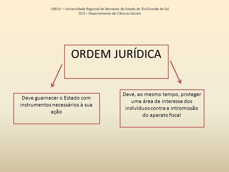 ORDEM JURÍDICA UNIJUI – Universidade Regional do Noroeste do Estado do Rio Grande do Sul DCS – Departamento de Ciências Sociais Deve guarnecer o Estad