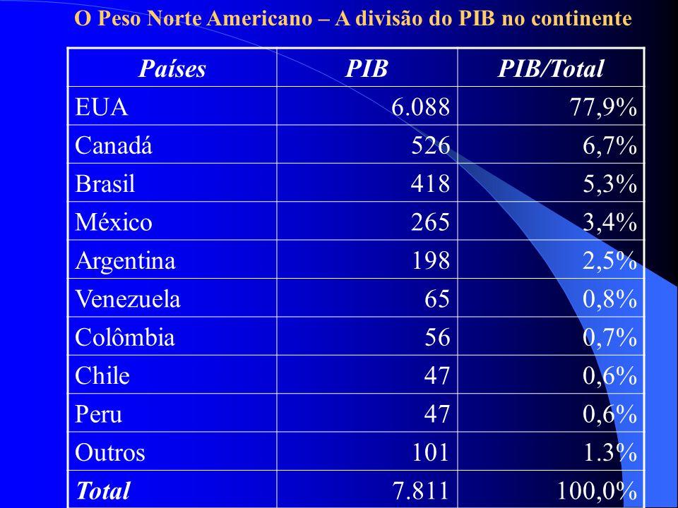 PaísesPIBPIB/Total EUA6.08877,9% Canadá5266,7% Brasil4185,3% México2653,4% Argentina1982,5% Venezuela650,8% Colômbia560,7% Chile470,6% Peru470,6% Outr