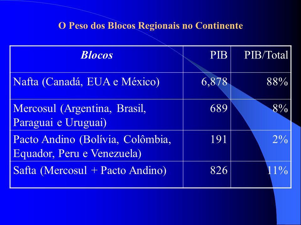 BlocosPIBPIB/Total Nafta (Canadá, EUA e México)6,87888% Mercosul (Argentina, Brasil, Paraguai e Uruguai) 6898% Pacto Andino (Bolívia, Colômbia, Equado