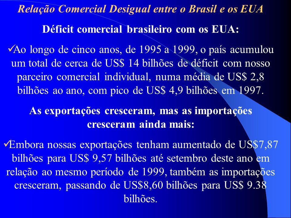 Relação Comercial Desigual entre o Brasil e os EUA Déficit comercial brasileiro com os EUA: Ao longo de cinco anos, de 1995 a 1999, o país acumulou um